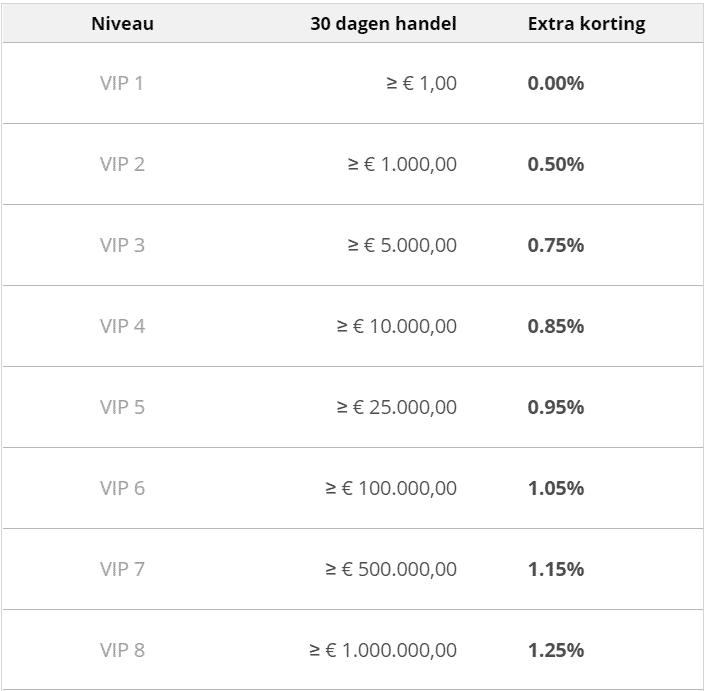Bitcoin Meester VIP levels