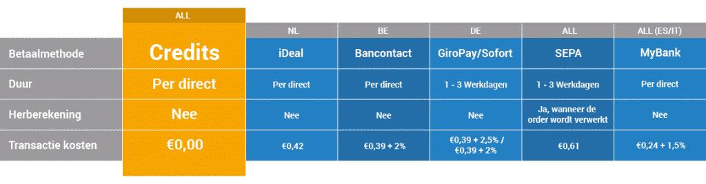 Litebit betaalmethoden en transactiekosten